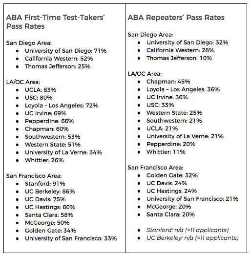california bar pass rates by school 2018 – BarMD